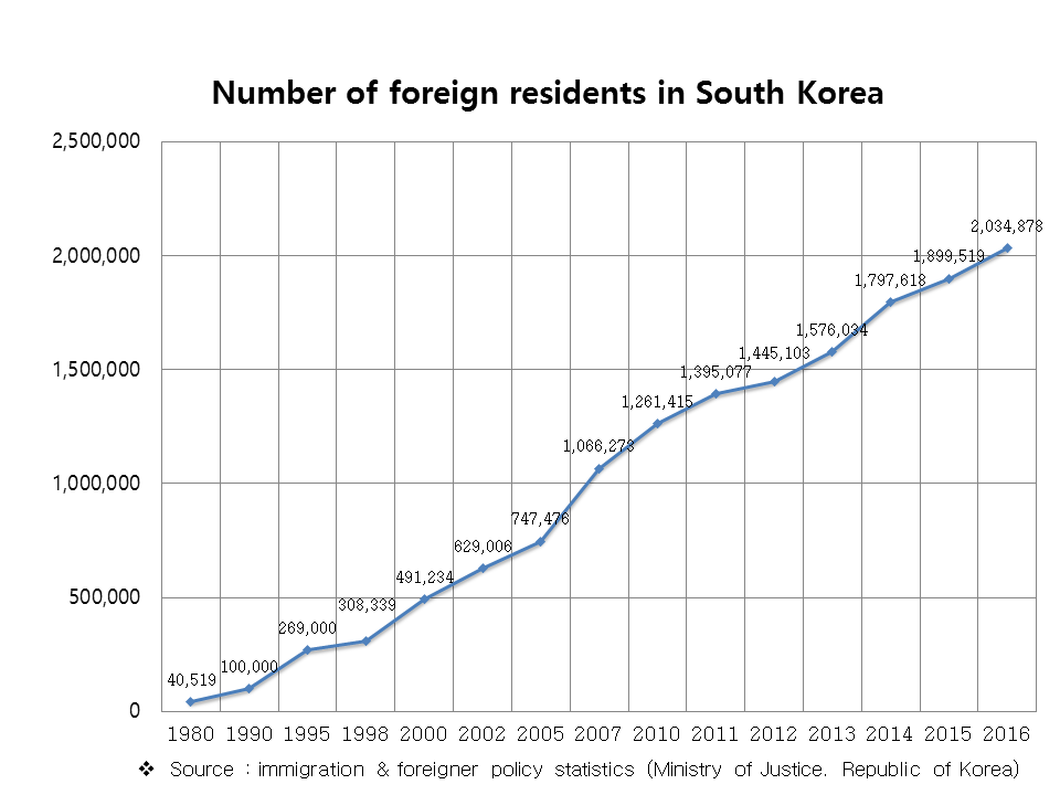 Expat residents in Korea by year