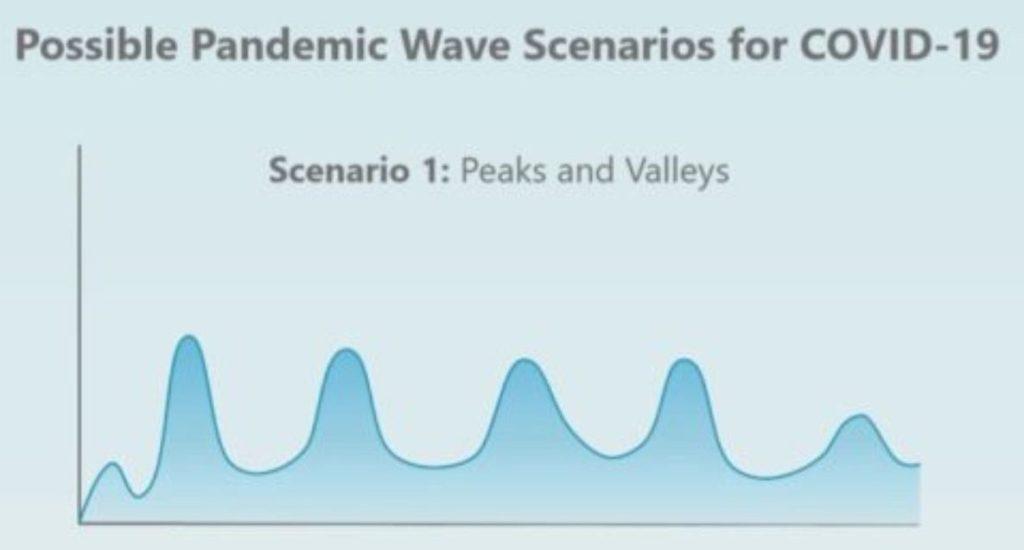 Scenario 1 for the spread of the coronavirus in Korea and the world