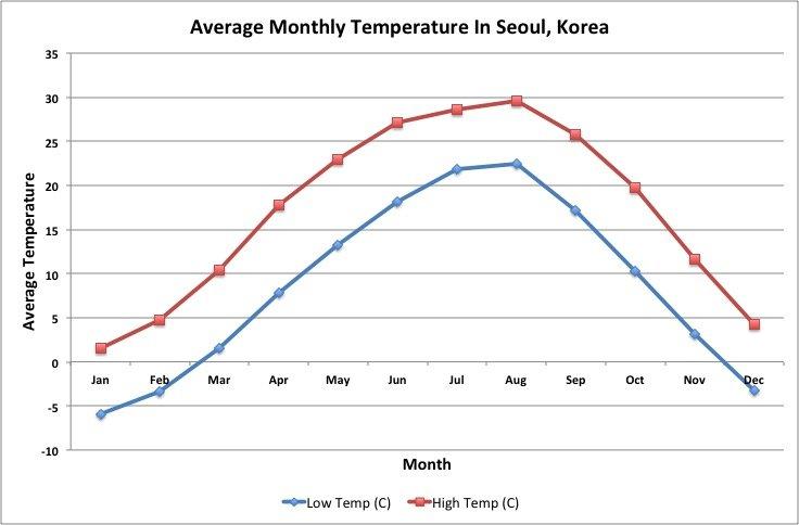 Average temperatures in Seoul, Korea