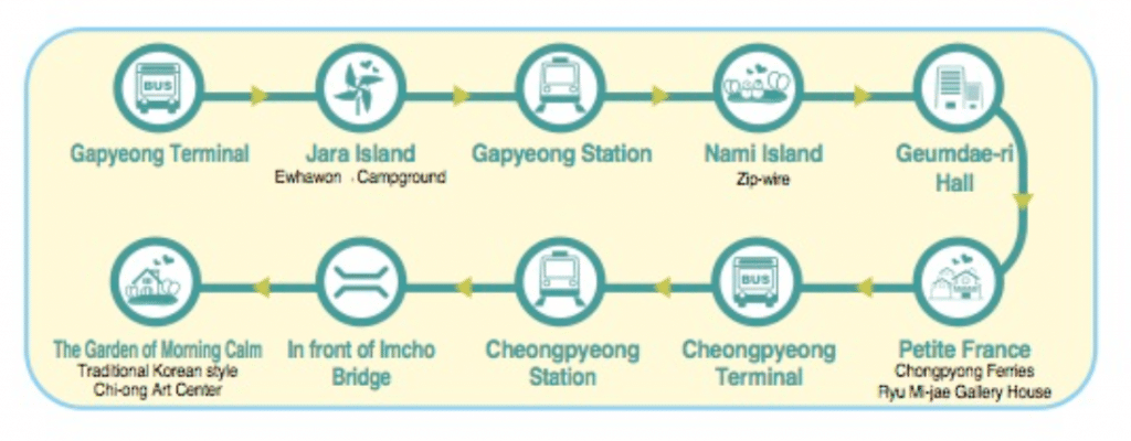 Gapyeong Tour Bus Route For Course A